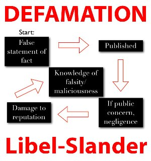 Defamation: One Suit for One Statement