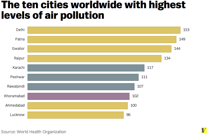 Worsening Air Pollution in India: What Should we do?