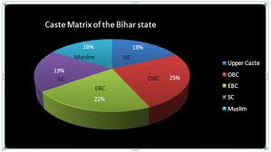 Bihar: A Classic Case of Overdoing Caste Alignments