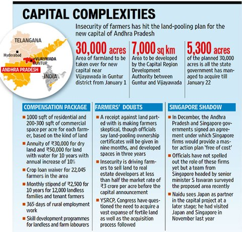 Land Pooling in AP: Excellent Initiative