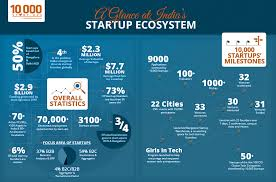 Startup India Gets Overwhelming Response
