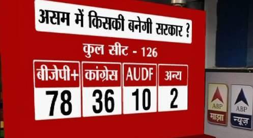 Opinion Poll: Assam Headed the BJP Way