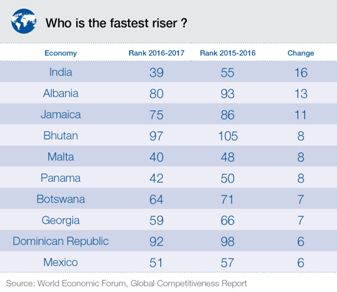 India Should be in Top 10 in Global Competitiveness Index