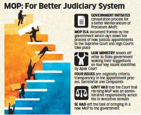 Judge Debunks Collegium: What is the Best Way to Appoint Judges?