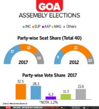 Goa: Smart Politics By BJP Outfoxes the Congress