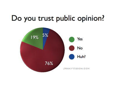 Are Opinion Polls Slanted to Suit Media Groups' Liking?