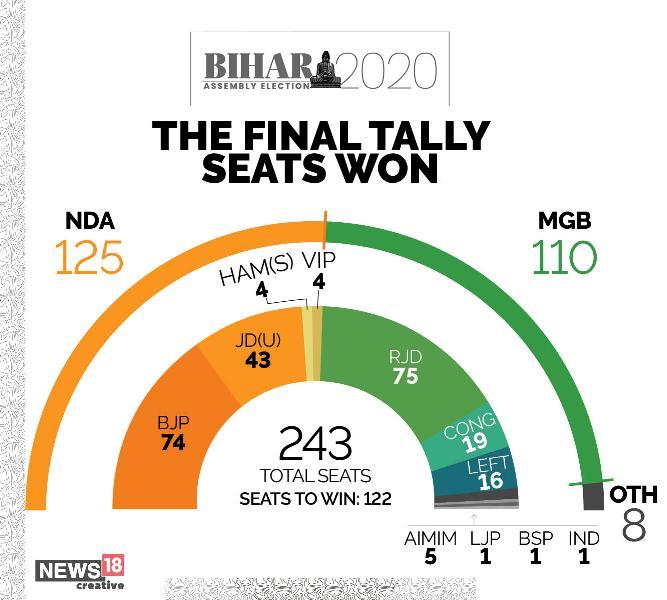 Bihar Cliffhanger Goes The NDA Way