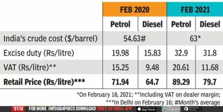 Rising Fuel Prices Are Not Such A Big ###Dharam Sankat###