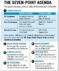 Reforming PSU Banks: Cloud Covered rainbow