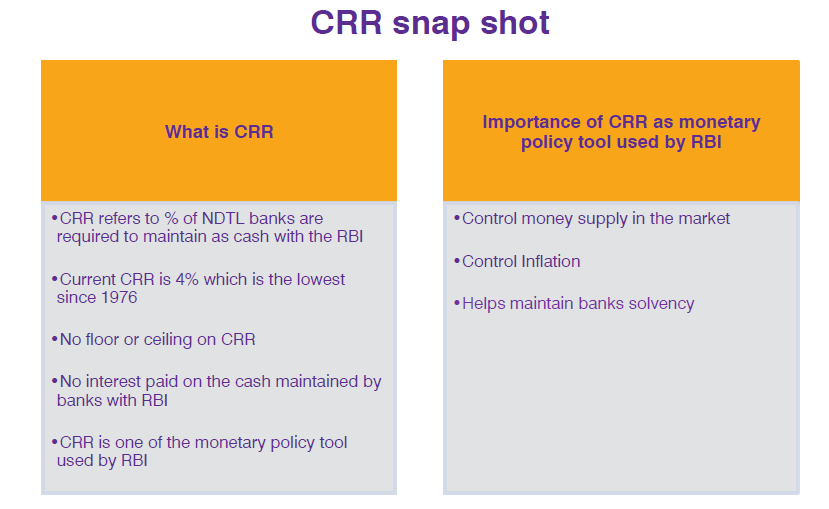 CRR, RBI and Demonetization