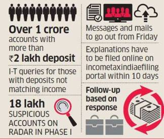 I-T Notices for Cash Deposits in 2016