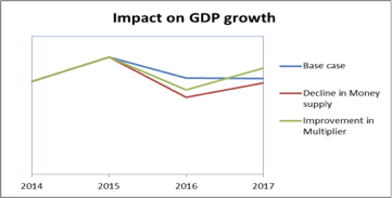 GDP Figures, Post Demonetization, Are Not 'Dressed'