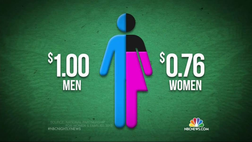 Gender Wage Gap: Change the Mindset