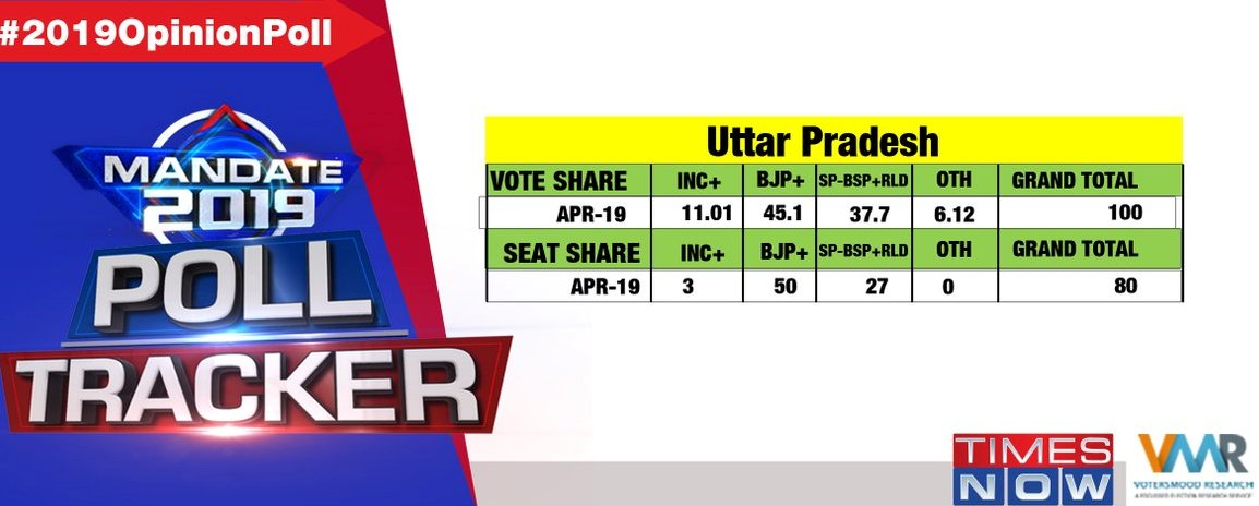 Is Uttar Pradesh Swinging Back The BJP Way?